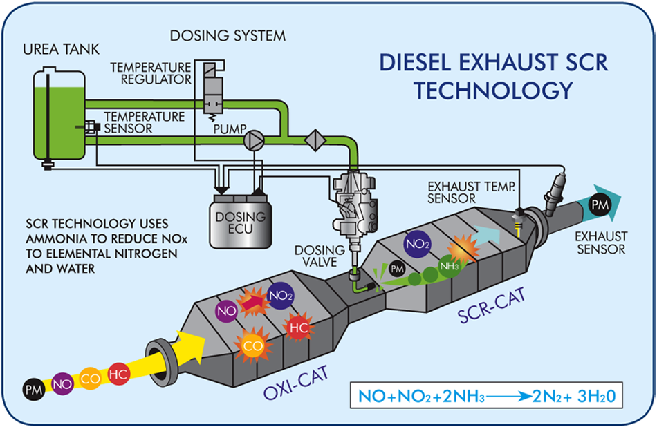selective-catalytic-reduction-scr-technology